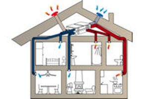 ventilation mécanique contrôlée double flux